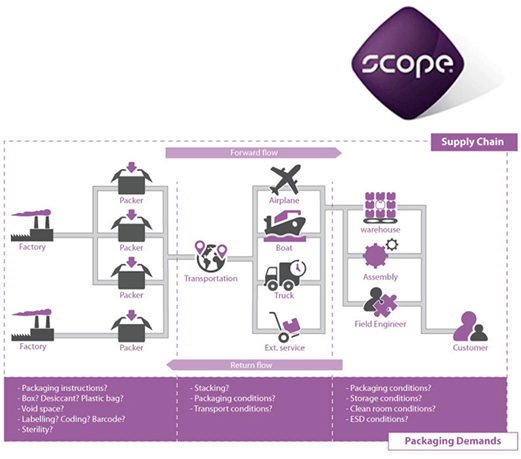 supply chain map