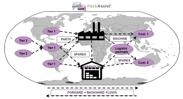 Supply Chain Packaging analyse FPC