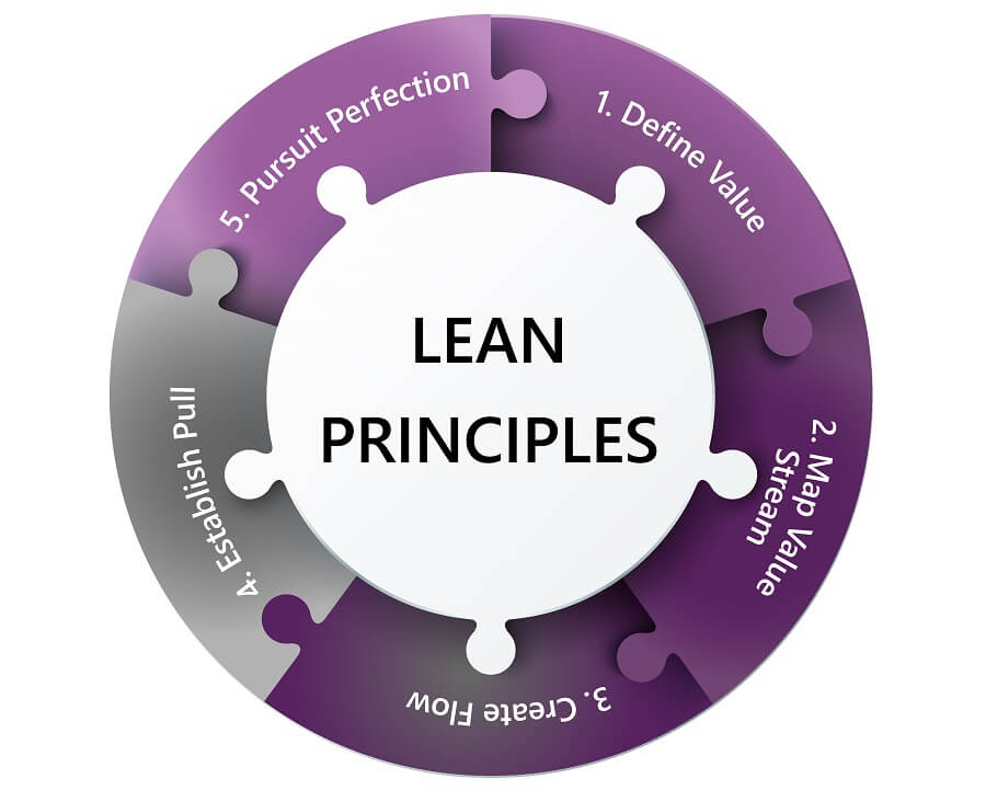 Lean principles - packaging